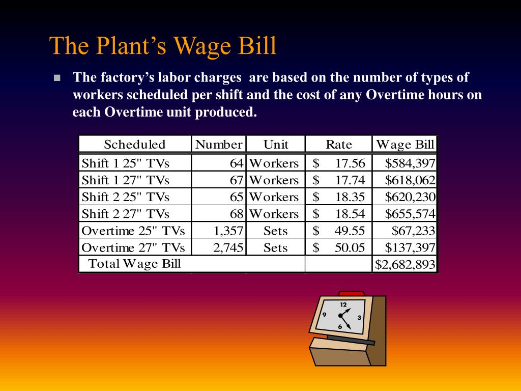The Plant's Wage Bill