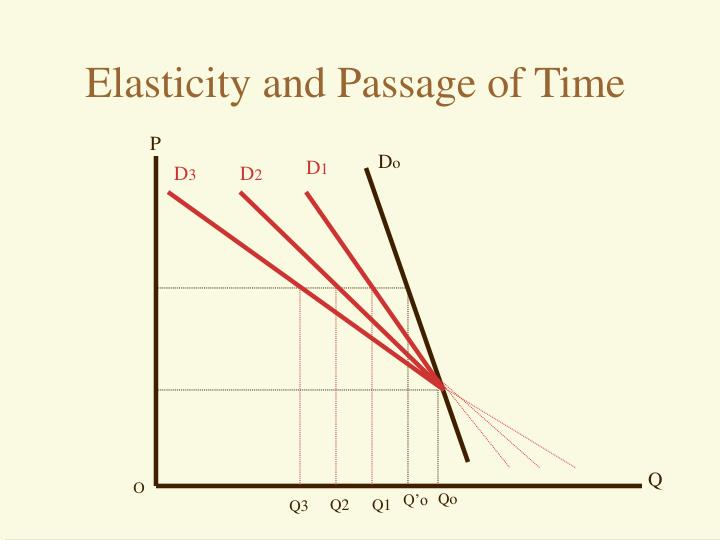 Elasticity and Passage of Time