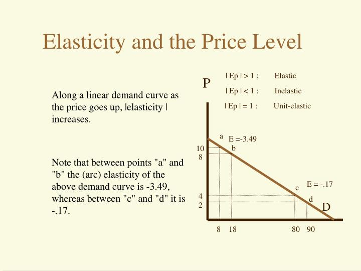 Along a linear demand curve as the price goes up, |elasticity | increases.