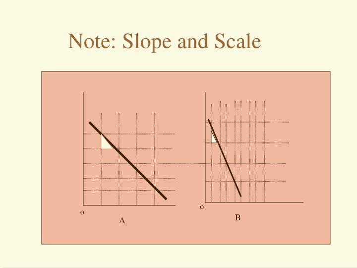 Note: Slope and Scale