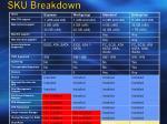 sku breakdown
