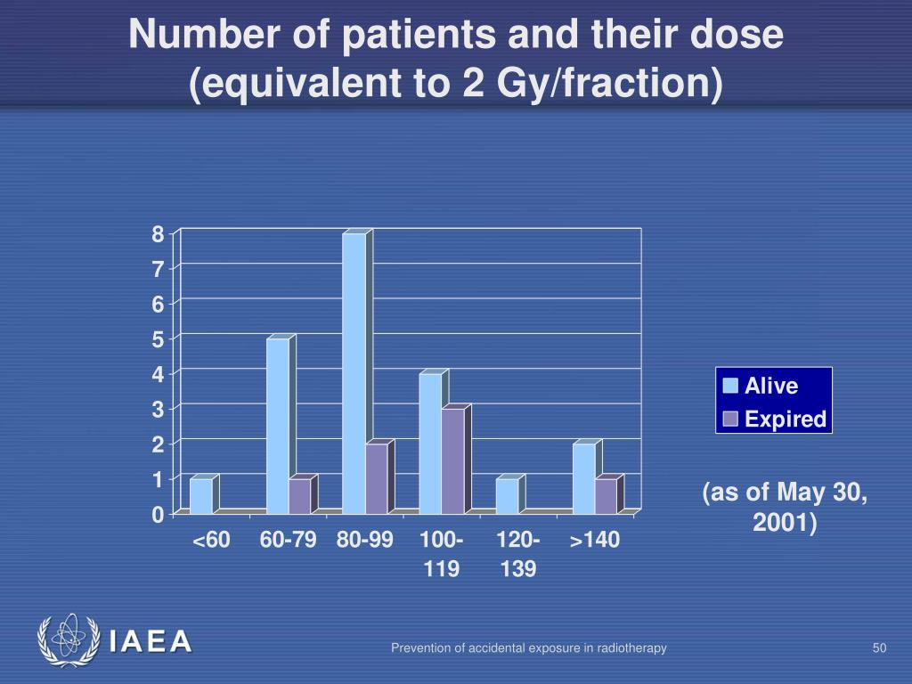 Number of patients and their dose