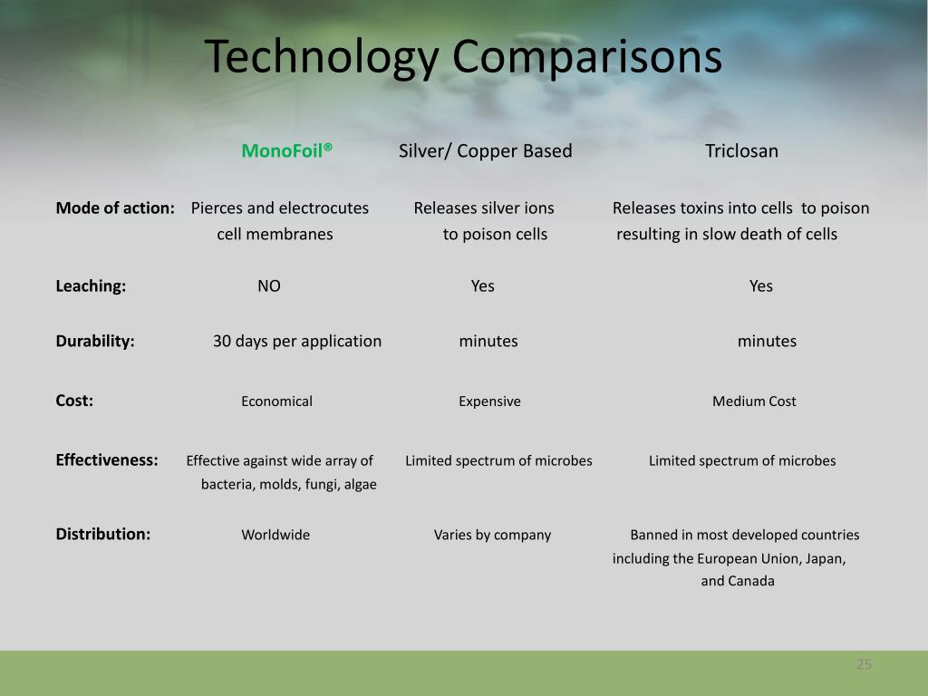 Technology Comparisons