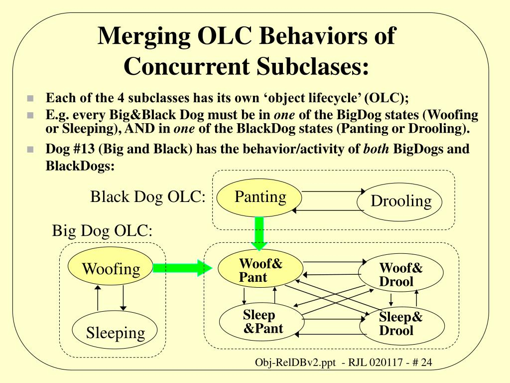 Merging OLC Behaviors of