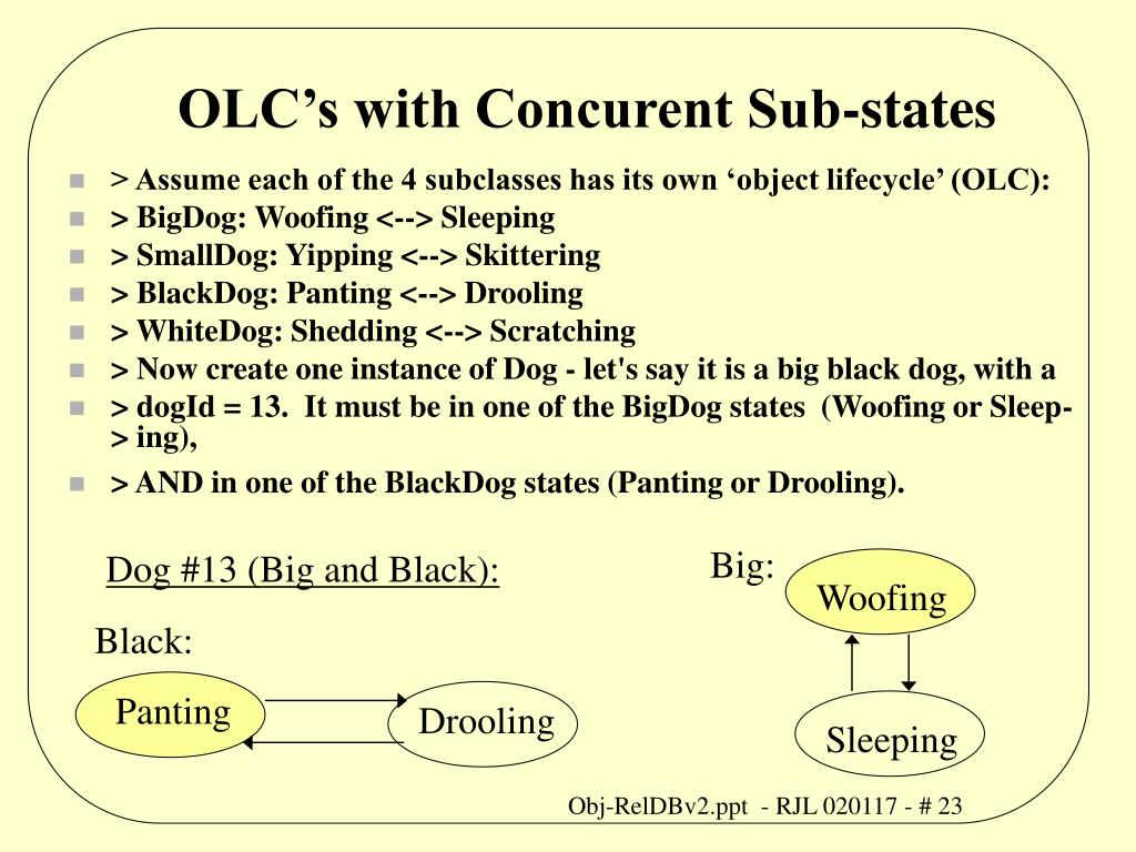 OLC's with Concurent Sub-states
