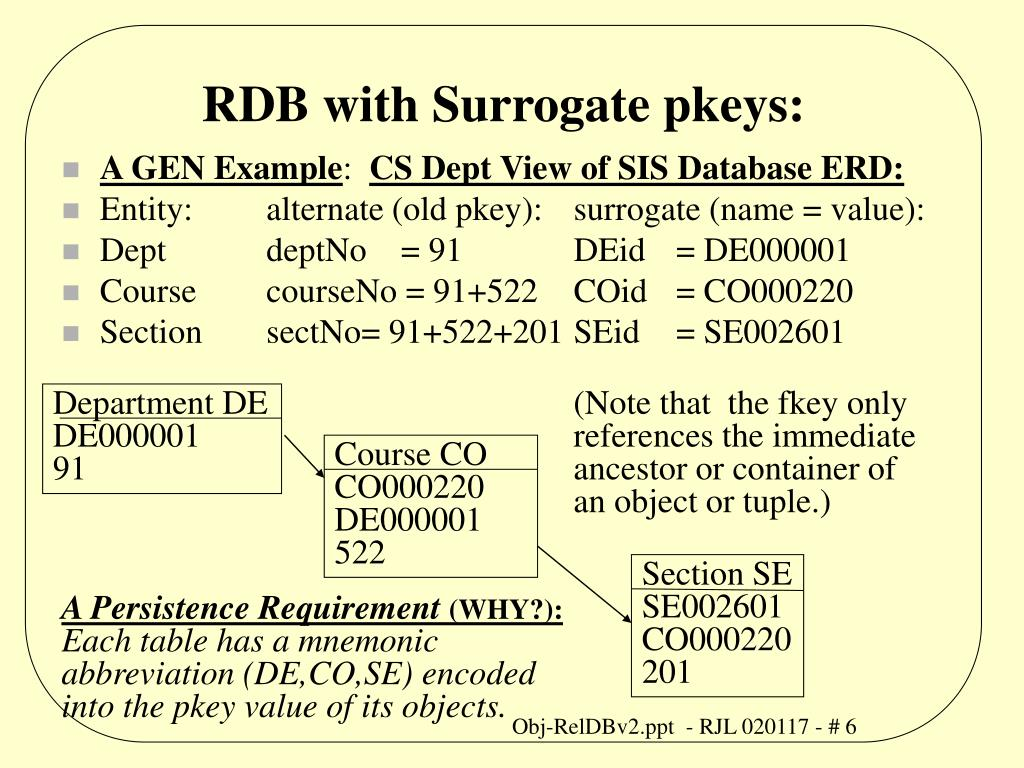 RDB with Surrogate pkeys: