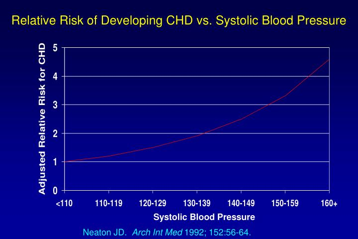 Relative Risk of Developing CHD vs. Systolic Blood Pressure