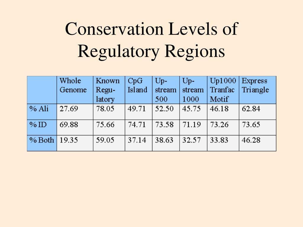 Conservation Levels of Regulatory Regions