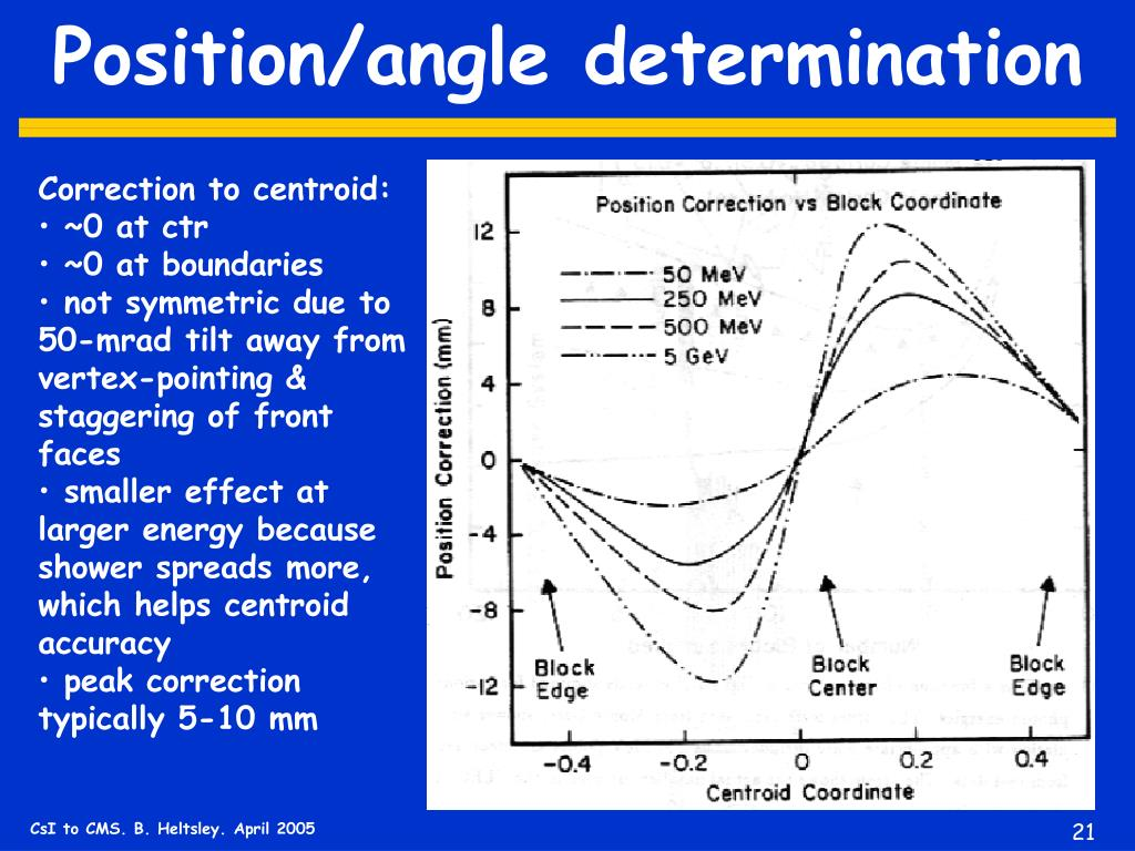 Position/angle determination