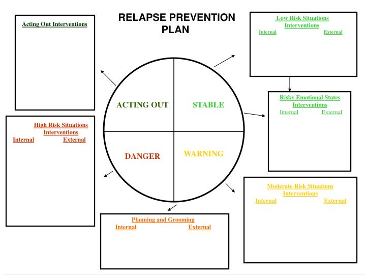 PPT Transient Guilt Rationalizations PowerPoint Presentation – High Risk Situations for Relapse Worksheet