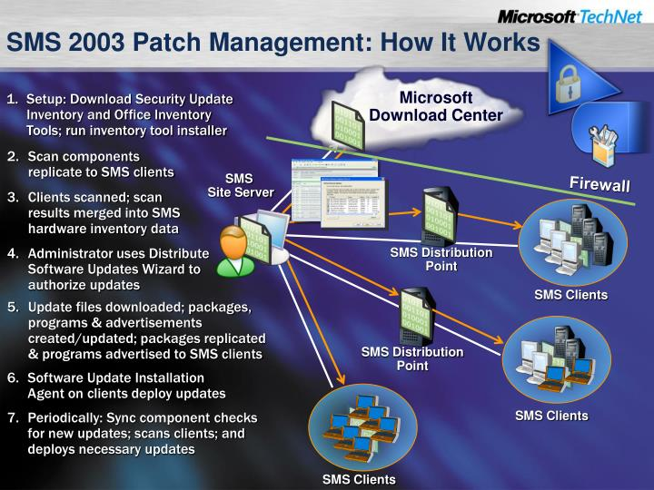 PPT - Patch Management drill down PowerPoint Presentation - ID:731367
