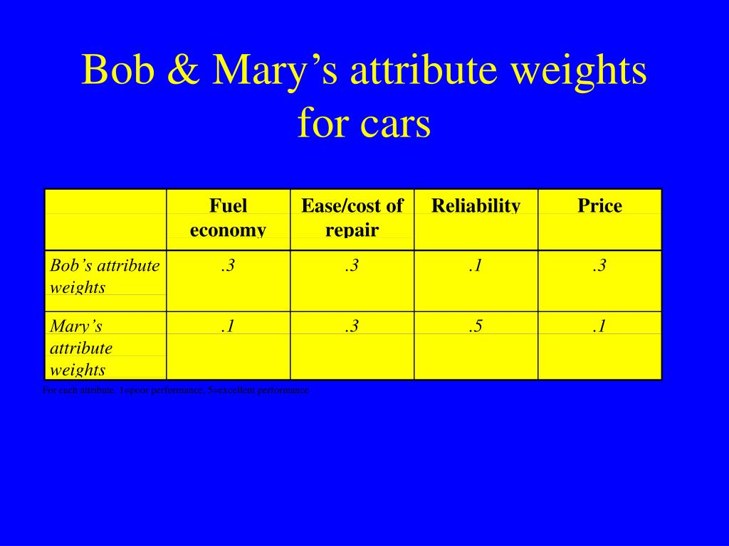 Bob & Mary's attribute weights for cars