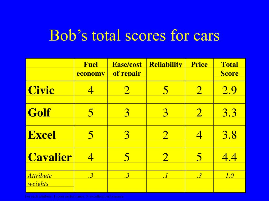 Bob's total scores for cars