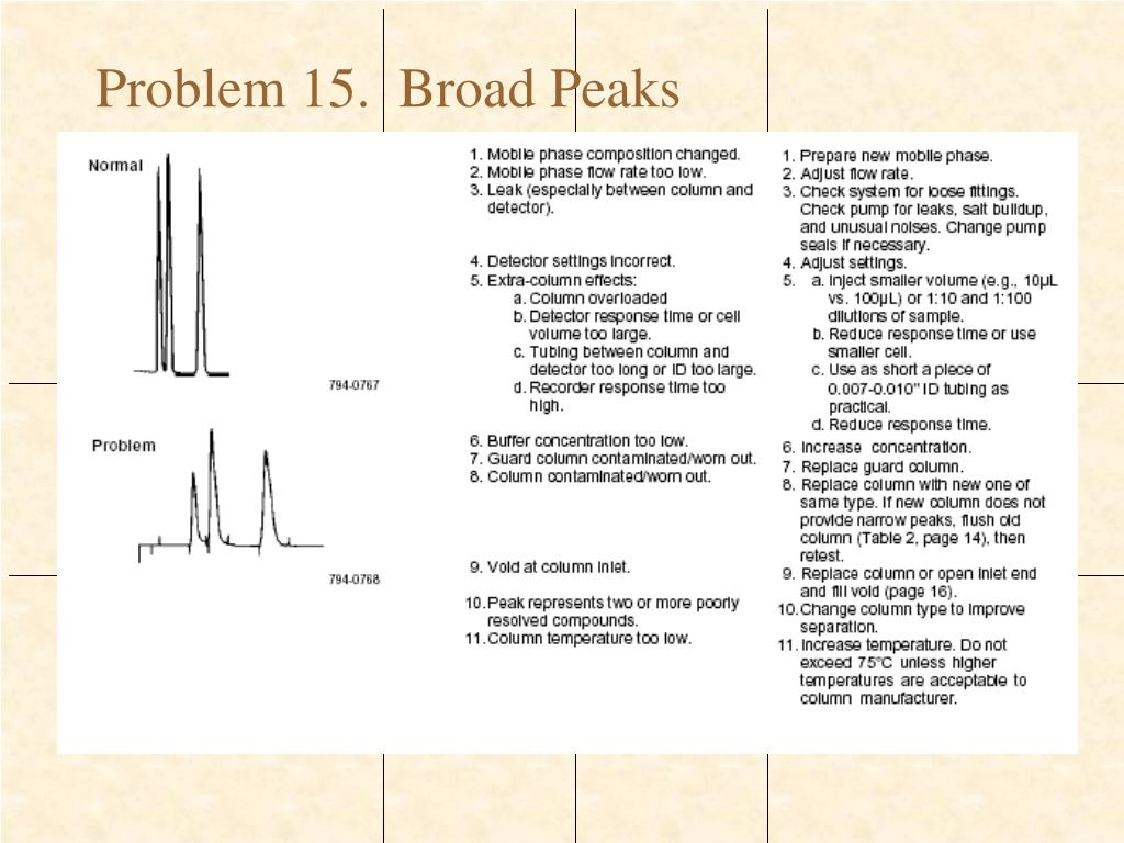PPT - Troubleshooting HPLC Systems PowerPoint Presentation - ID:731490