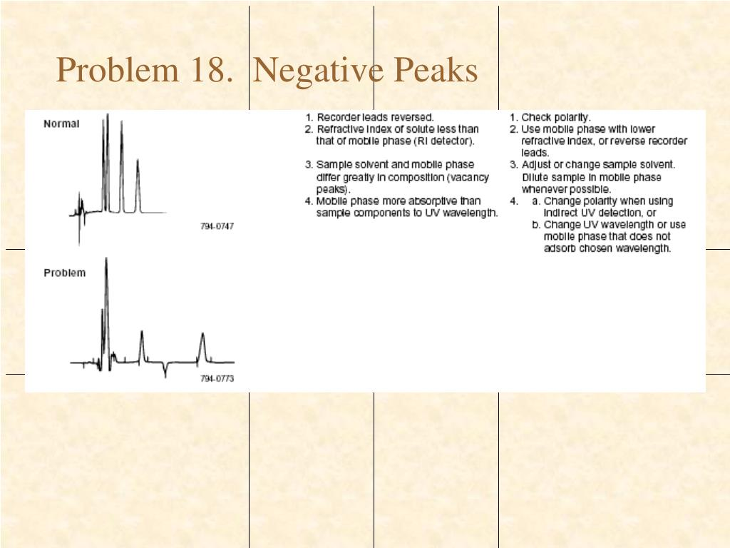 PPT - Troubleshooting HPLC Systems PowerPoint Presentation