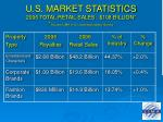 u s market statistics 2006 total retail sales 108 billion source lima u s licensing industry survey
