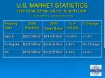 u s market statistics 2006 total retail sales 108 billion source lima u s licensing industry survey6