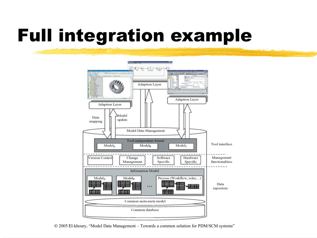 Full integration example