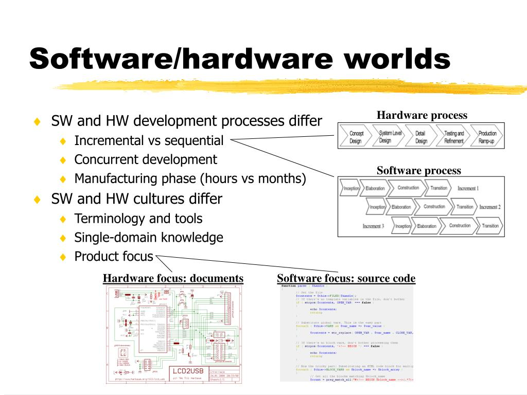 Software/hardware worlds