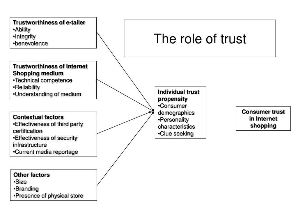 Trustworthiness of e-tailer