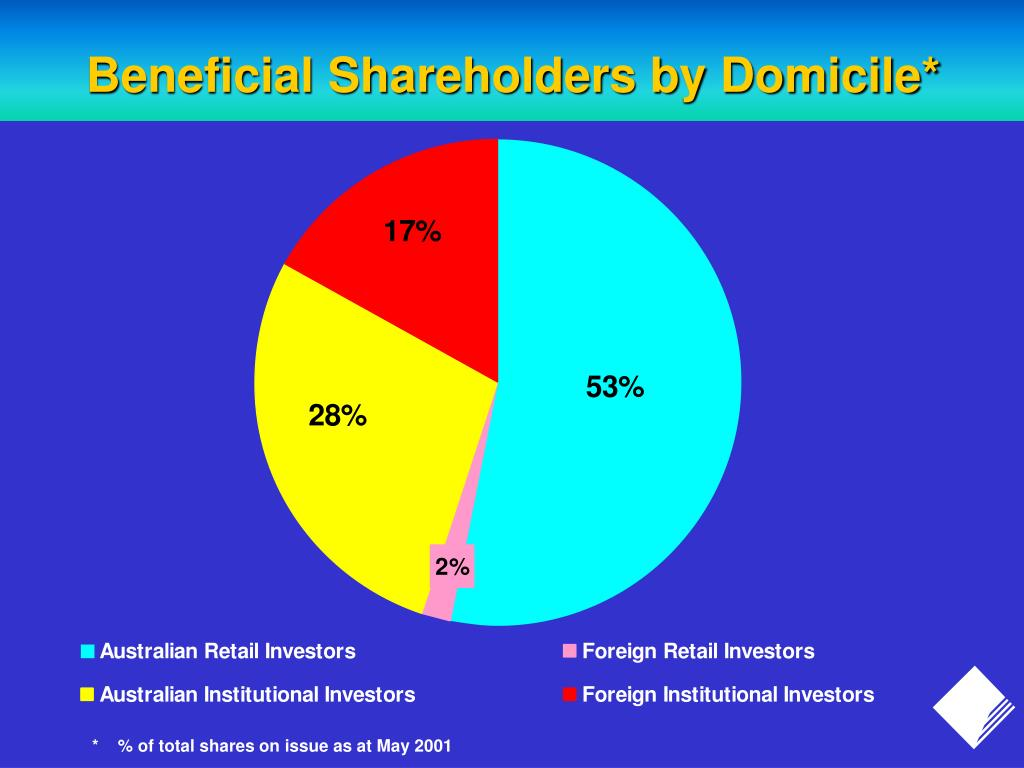 Beneficial Shareholders by Domicile*