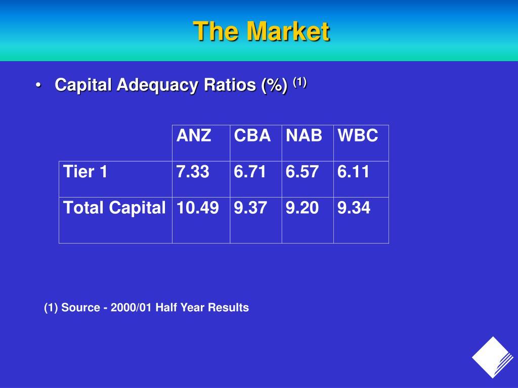 Capital Adequacy Ratios (%)