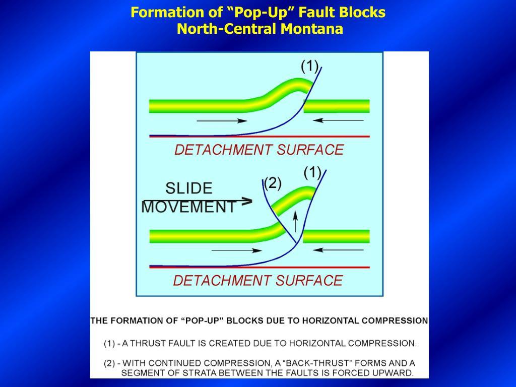 "Formation of ""Pop-Up"" Fault Blocks"