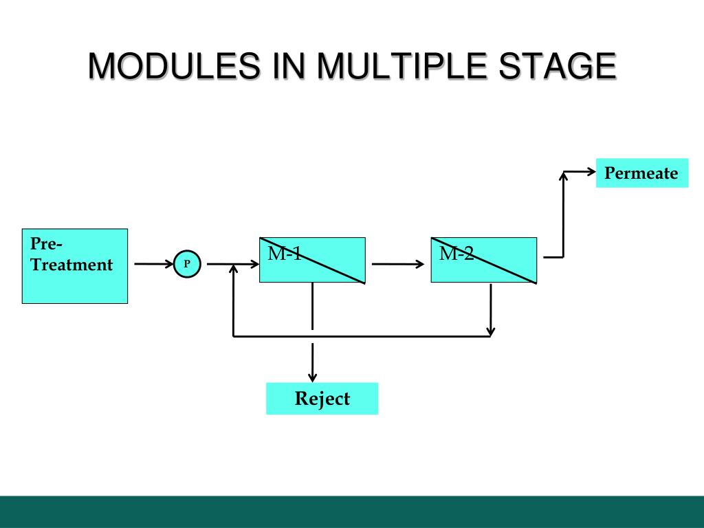 MODULES IN MULTIPLE STAGE