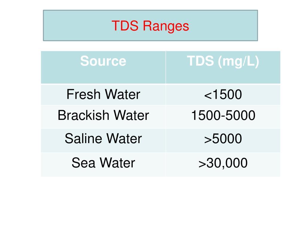 TDS Ranges
