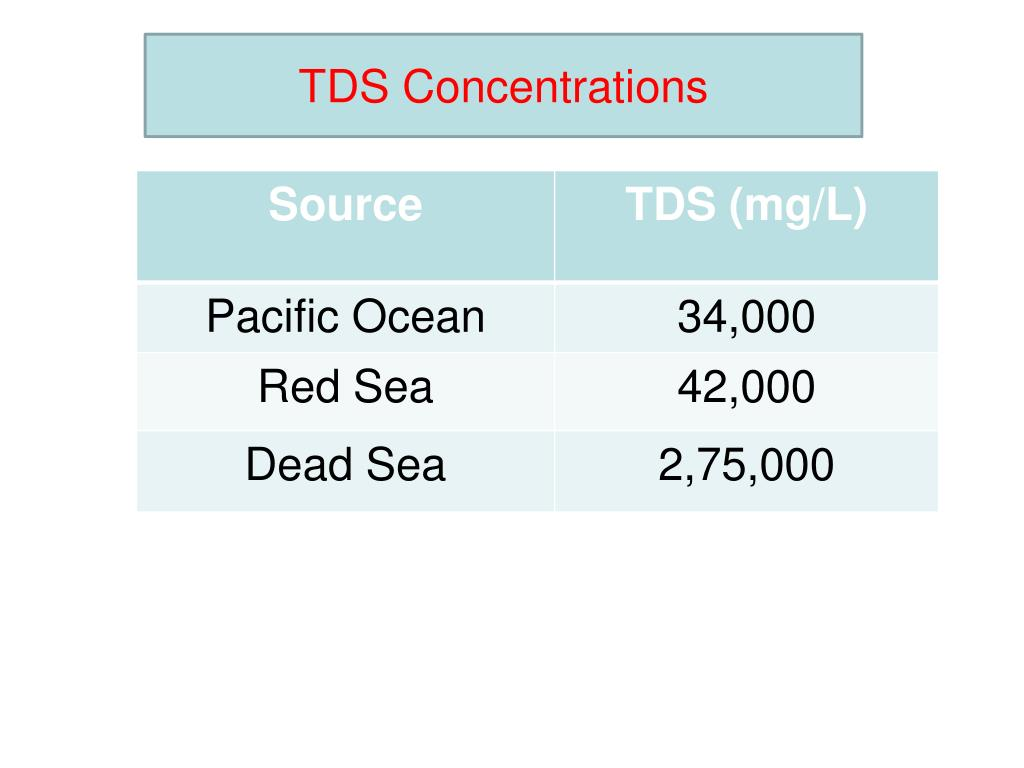TDS Concentrations