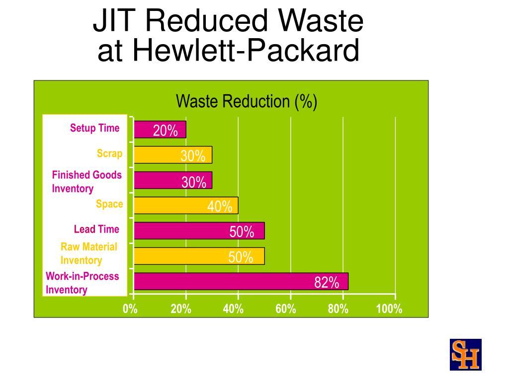 JIT Reduced Waste