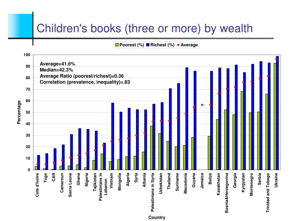 Children's books (three or more) by wealth