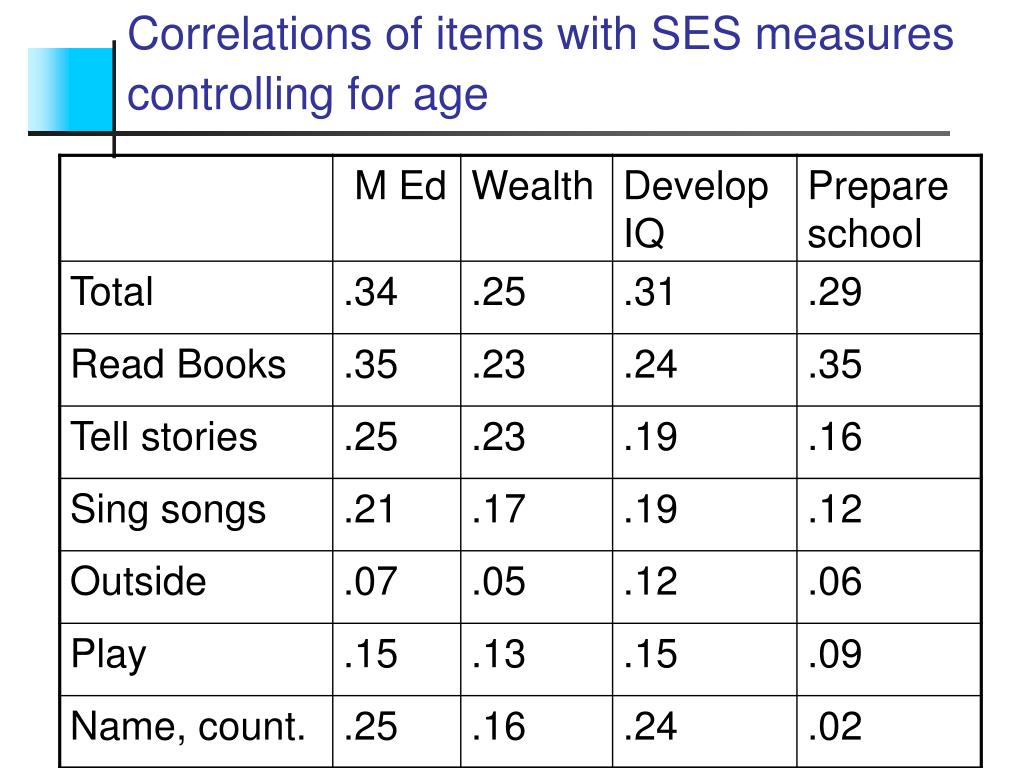 Correlations of items with SES measures controlling for age
