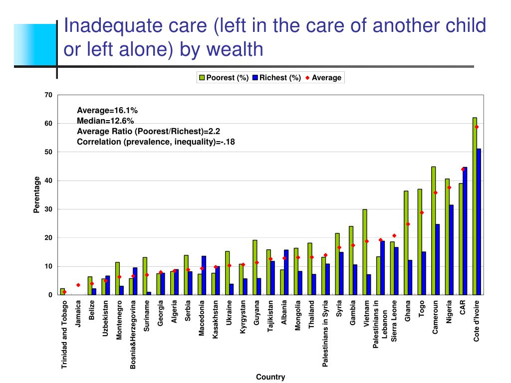 Inadequate care (left in the care of another child or left alone) by wealth