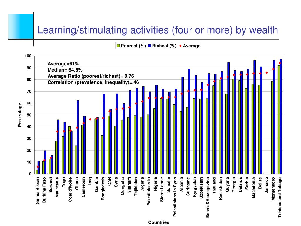 Learning/stimulating activities (four or more) by wealth