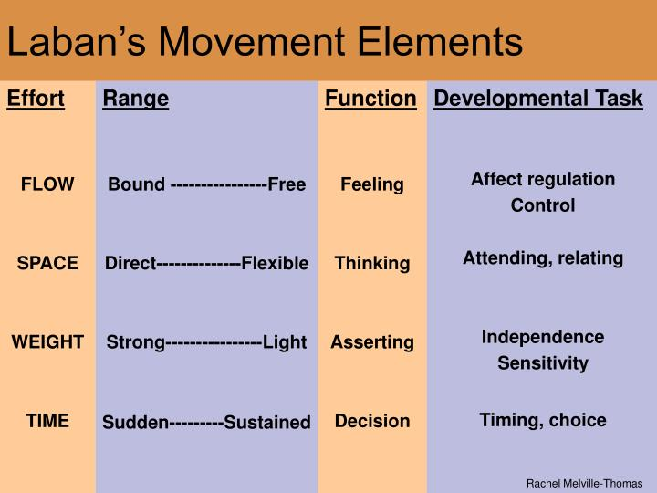 Elements Of Movement : Ppt laban s movement elements powerpoint presentation