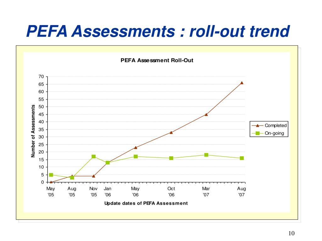 PEFA Assessments : roll-out trend