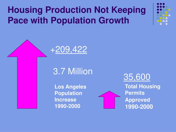 Housing production not keeping pace with population growth