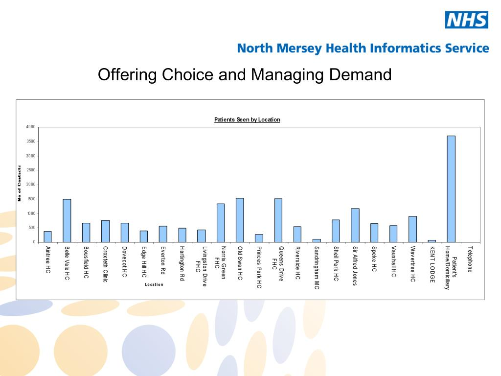 Offering Choice and Managing Demand