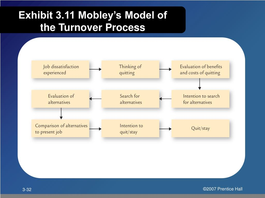 Exhibit 3.11 Mobley's Model of the Turnover Process