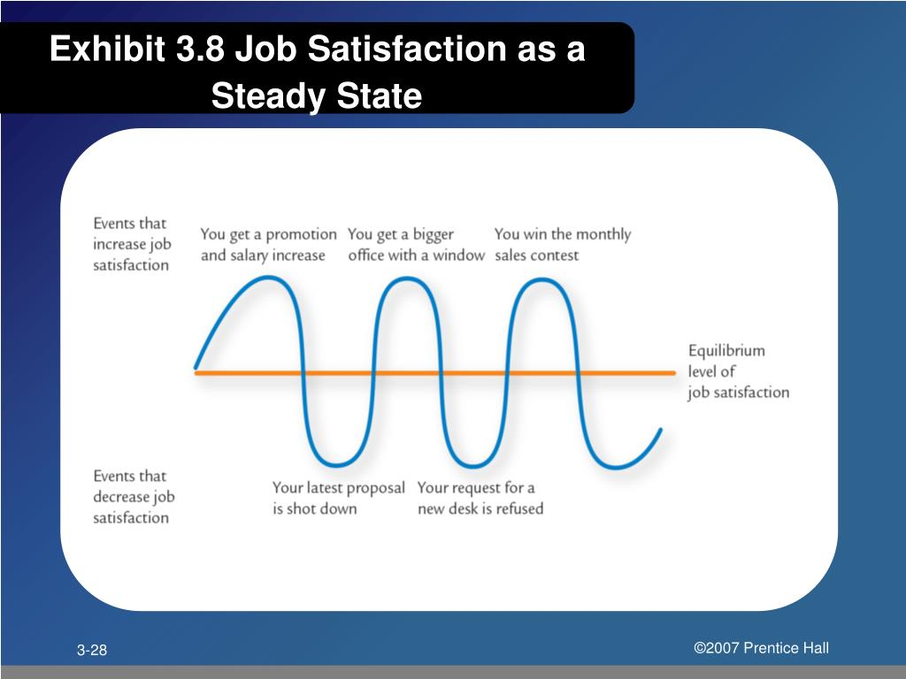 Exhibit 3.8 Job Satisfaction as a Steady State