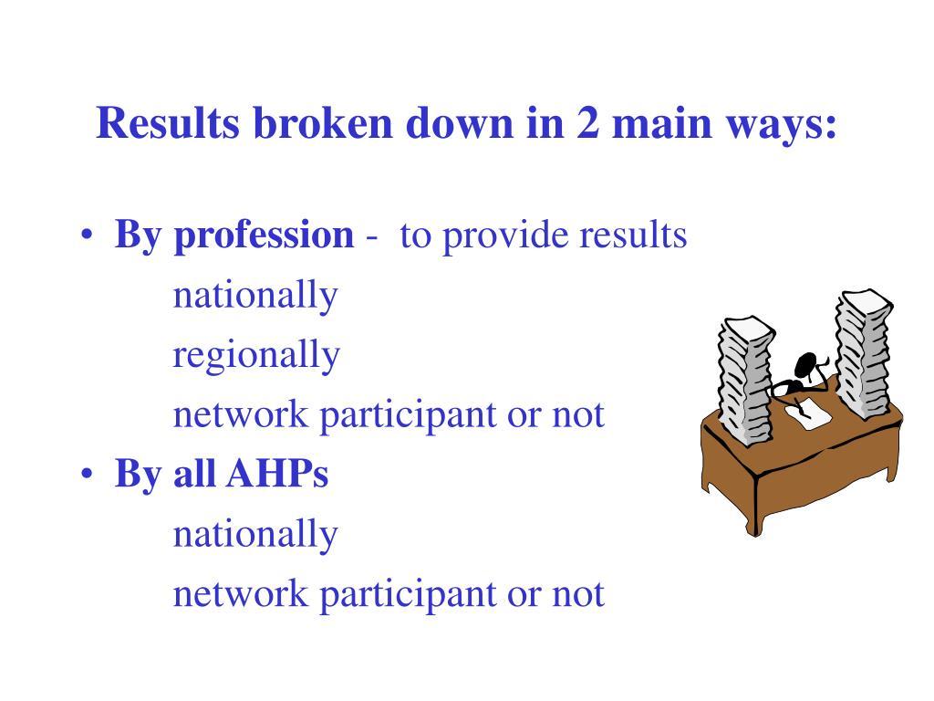 Results broken down in 2 main ways: