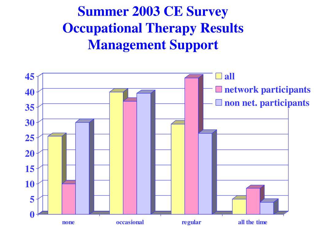 Summer 2003 CE Survey
