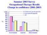 summer 2003 survey occupational therapy results change in confidence 2001 2003
