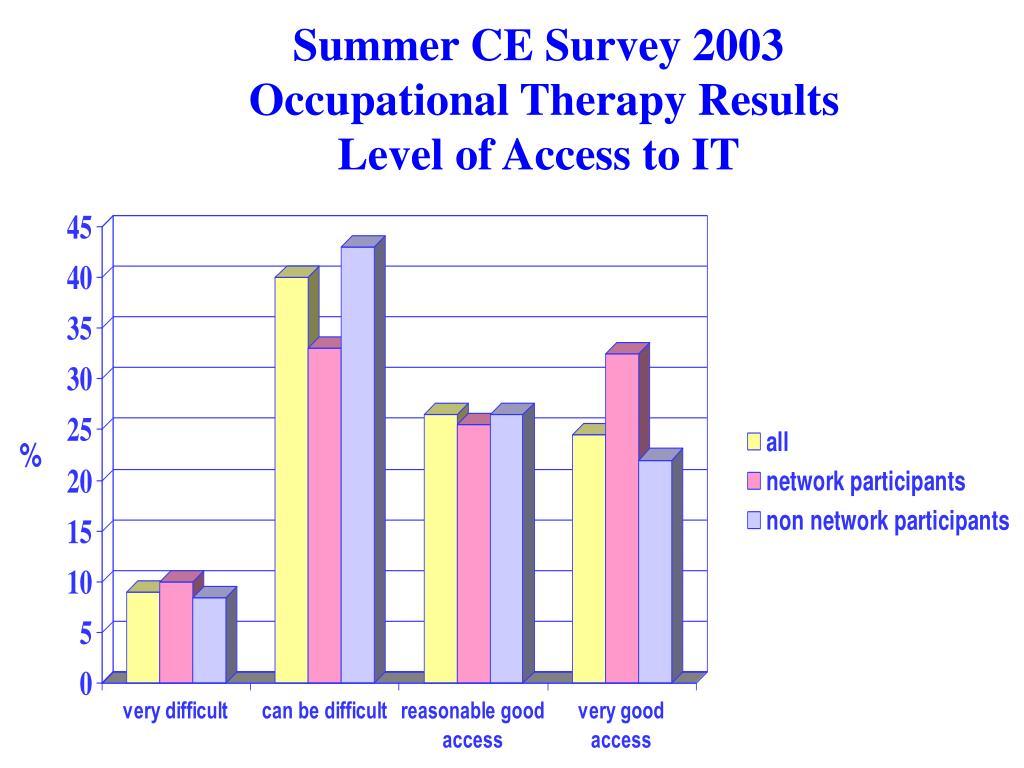 Summer CE Survey 2003