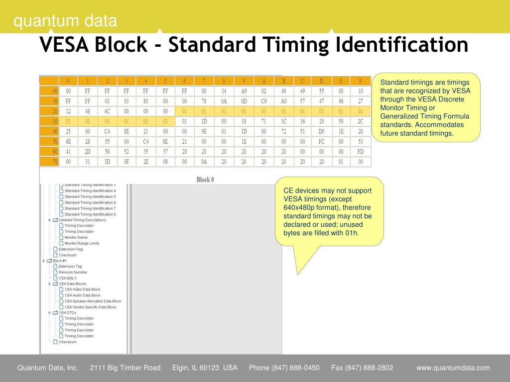 VESA Block - Standard Timing Identification