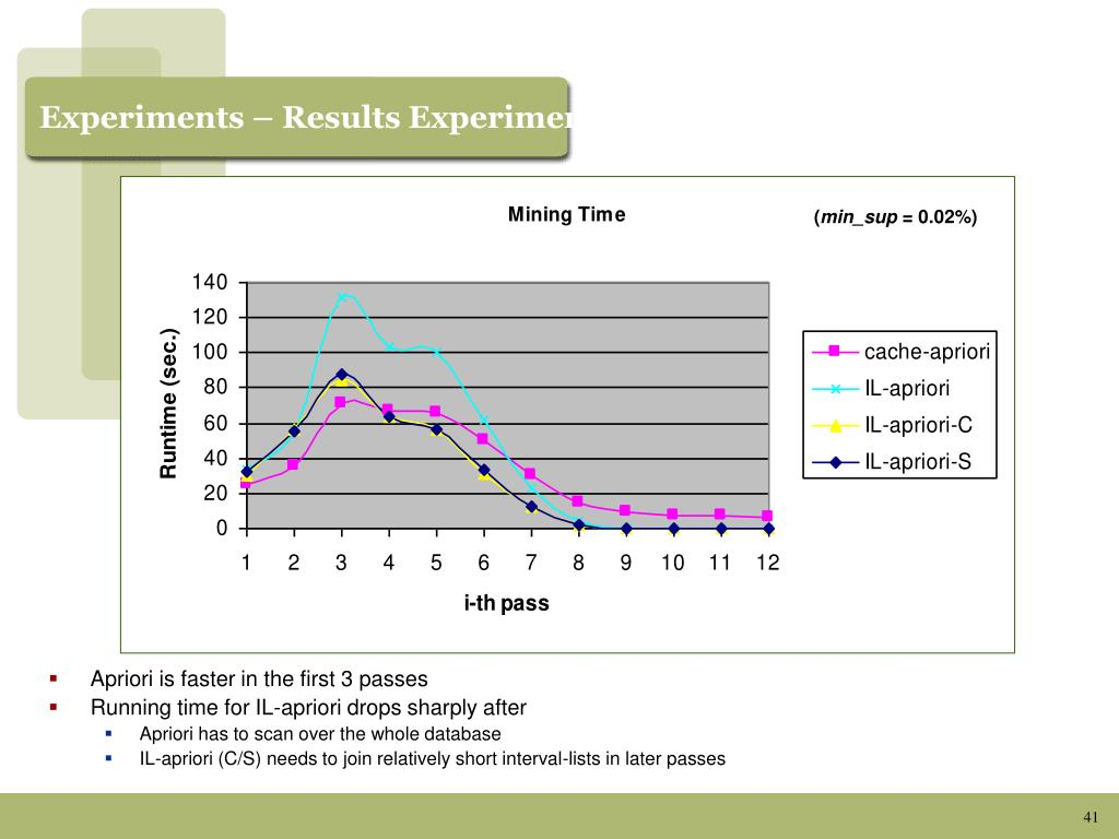 Experiments – Results Experiments - Results