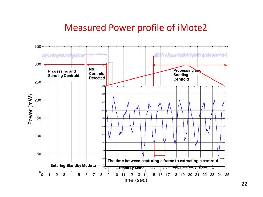 Measured Power profile of iMote2