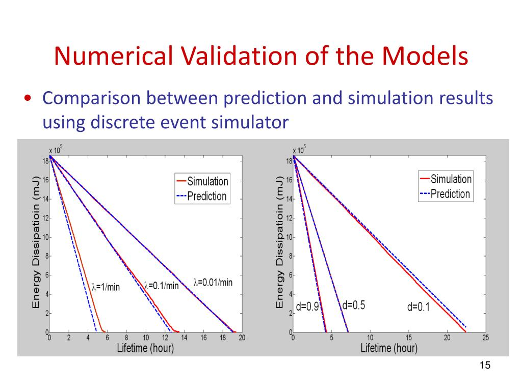 Numerical Validation of the Models