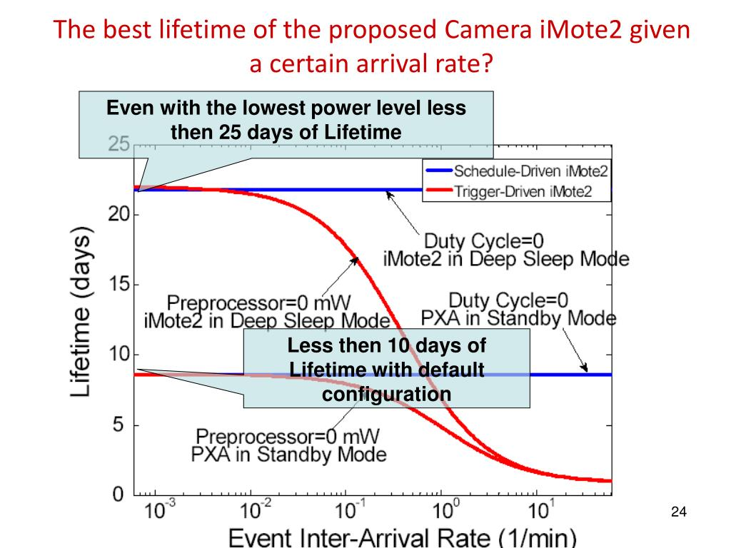 The best lifetime of the proposed Camera iMote2 given a certain arrival rate?